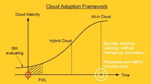 AWS Event: Why Cloud is the New Normal